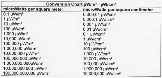 EMF and EMR conversion formulas