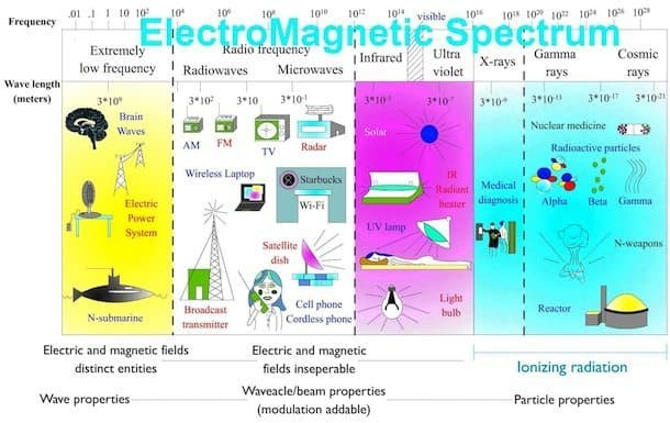 Electromagnetic EMF Spectrum chart - Healthy Building Science - emf testing - rf testing